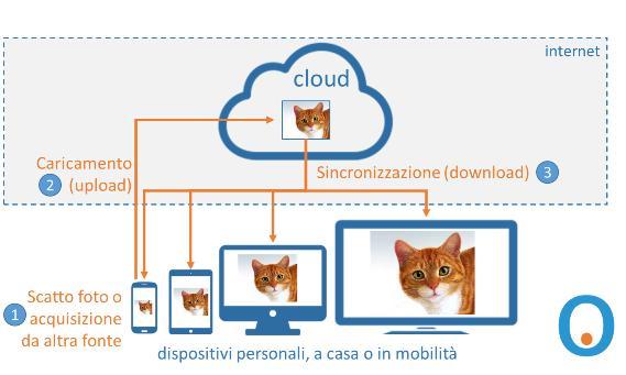 Come salvare le foto sul Cloud - esempio