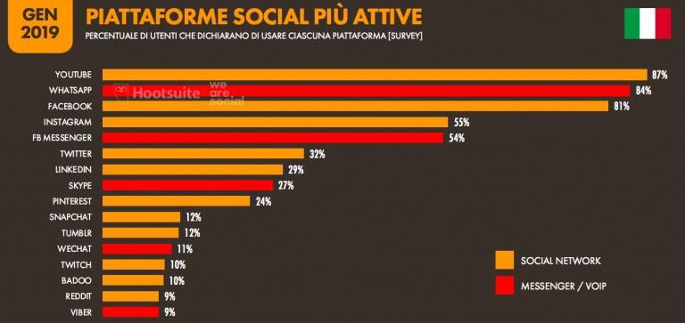 classifica social media più utilizzati: Instgram al terzo posto
